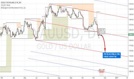 XAUUSD: XAU / USD Downtrend Forecast