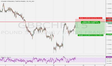 GBPCHF: Gap Resistance on GBPCHF