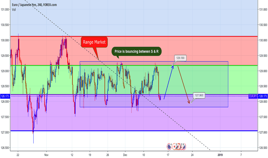 EURJPY: Prediction EURJPY by FBA Investment LTD