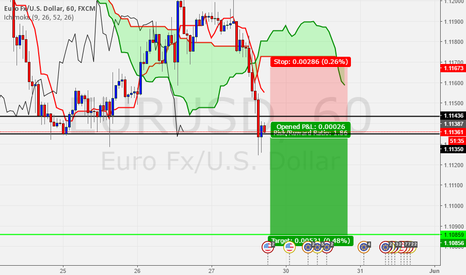 EURUSD: EURUSD short cause I say so :)