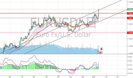 EURUSD: ユーロドル 昨年高値更新しました
