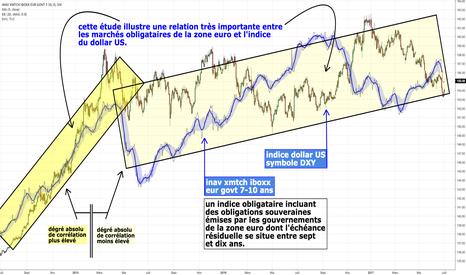 AL8C: relation importante entre marchés obligataires zone euro et DXY