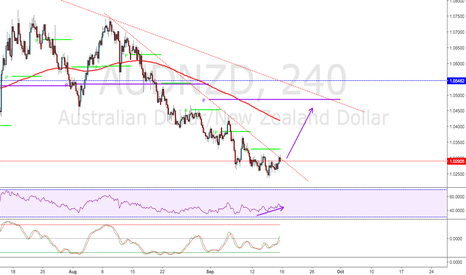 AUDNZD: Await for the break and then target this Months Pivot