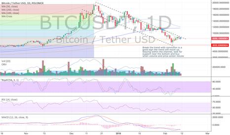 BTCUSDT: BTC/USD potential run to ~$13,000 on fib retracement bounce