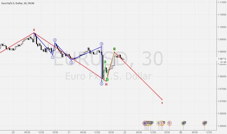 EURUSD: Eur/Usd 30min
