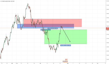 USDCAD: usdcad sell pressure we see on this chart