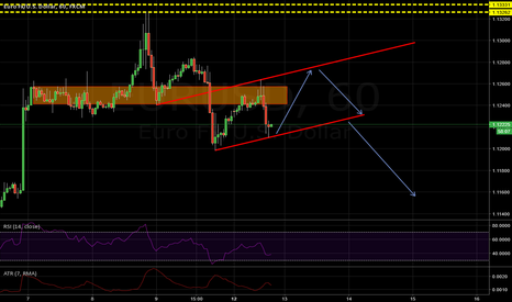 EURUSD: EURUSD short term trade, bounce in the channel