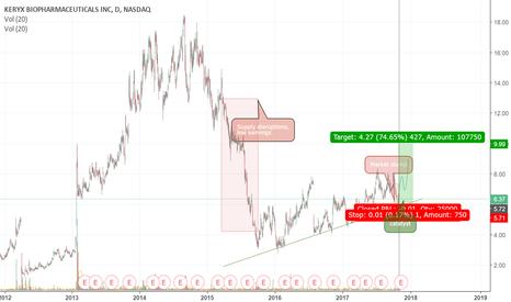 KERX: KERX bull run ahead of Auryxia label extension