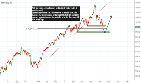 NIFTY: NIFTY Likely to Move Down