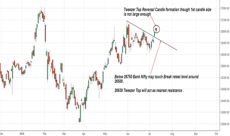 BANKNIFTY: Tweezer Top Reversal Candle formation . Weak below 26750