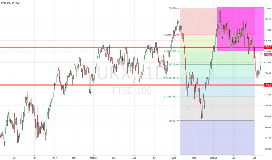 UKX: Pull back sul FTSE100