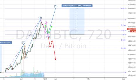 DASHBTC: DASH/BTC Elliott Wave Target