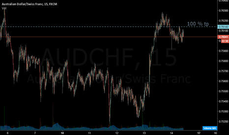 AUDCHF: 100%tp