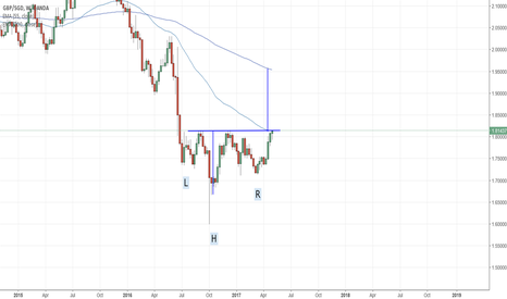 GBPSGD: Potential Inverse H&S