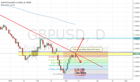 GBPUSD: there is strong resistance in daily chart
