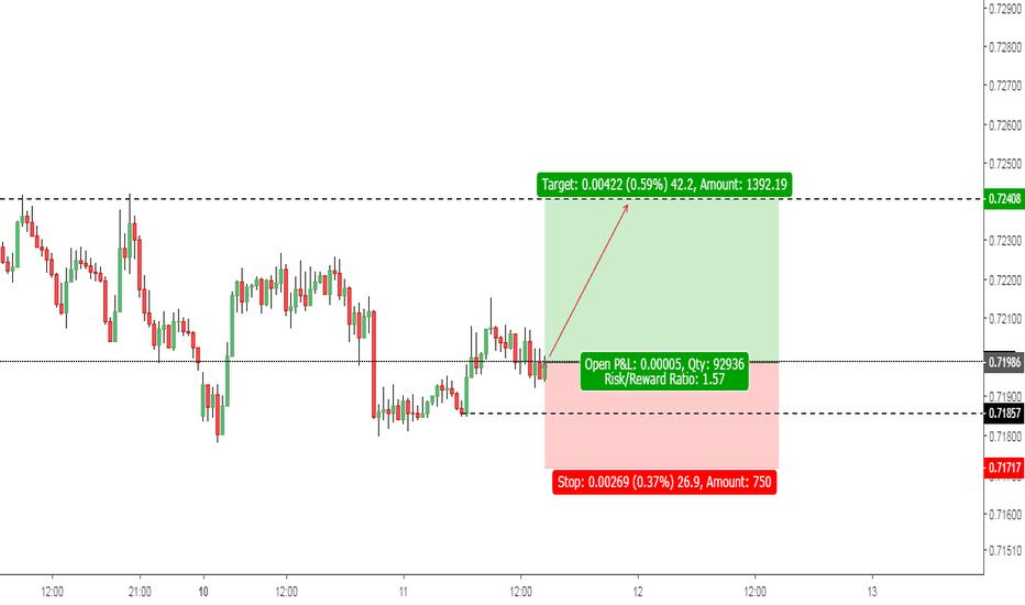 AUDUSD: AUDUSD: Support Barrier Confines the Price range.