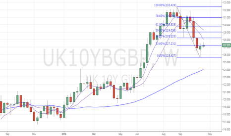UK10YBGBP: UK 10-yr Gilt – Weekly 5-MA could be put to test