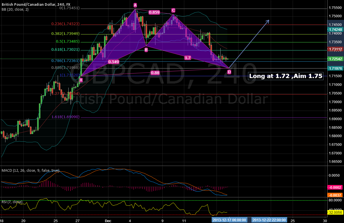 BULLISH BAT ON GBP CAD