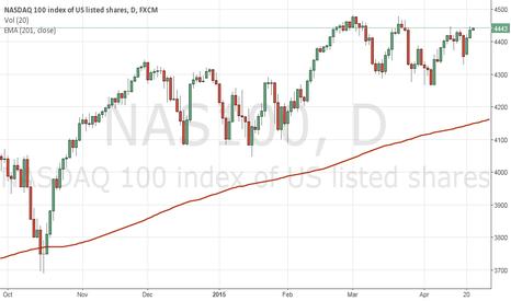 NAS100: Buy point