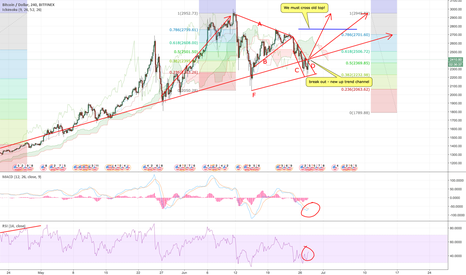 BTCUSD: BTCUSD Bull 3000 test - break out of down channel