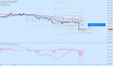 EURUSD: EURUSD LONG till PP 1.0780 - 10yearsfxexpert - my conditions