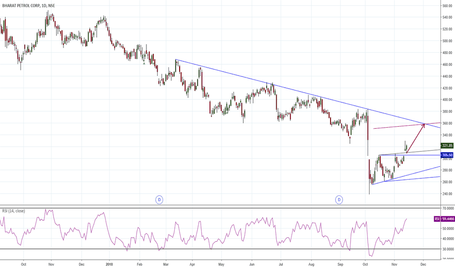 BPCL: Potentially good profit Trade