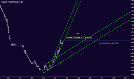 USDCNY: USDCNY - In Breakout Mode to DOWNSIDE