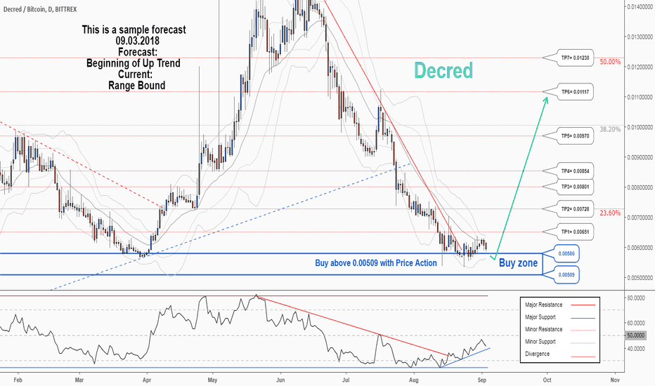 DCRBTC: There is a possibility for the beginning of an uptrend in DCRBTC