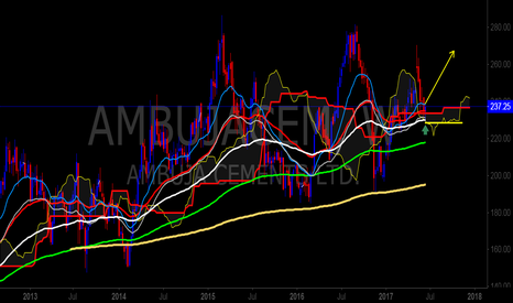 AMBUJACEM: AMBUJACEMENT(BSE) BREAKING ABOVE ALL BONDS..!! TIME TO BUY
