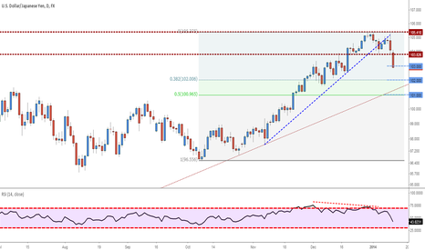 USDJPY: USDJPY - Forecast 13-17 January