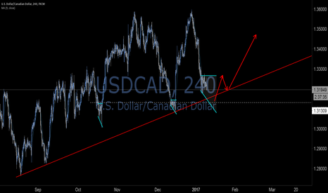 USDCAD: USDCAD best trade entry points