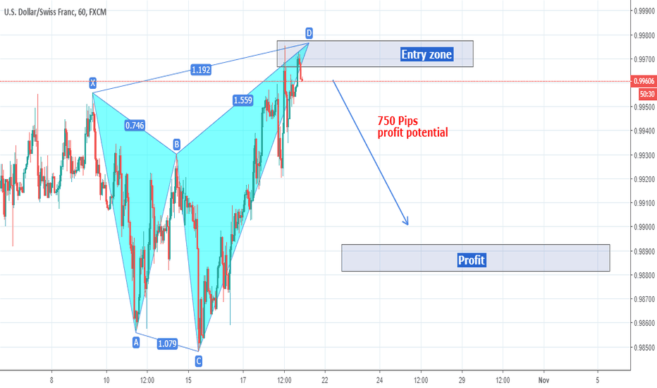 USDCHF: USDCHF Bearish Bat Pattern