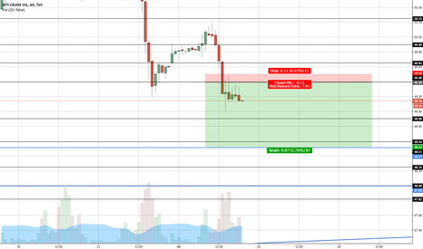USOIL: Short WTI Oil with Small SL