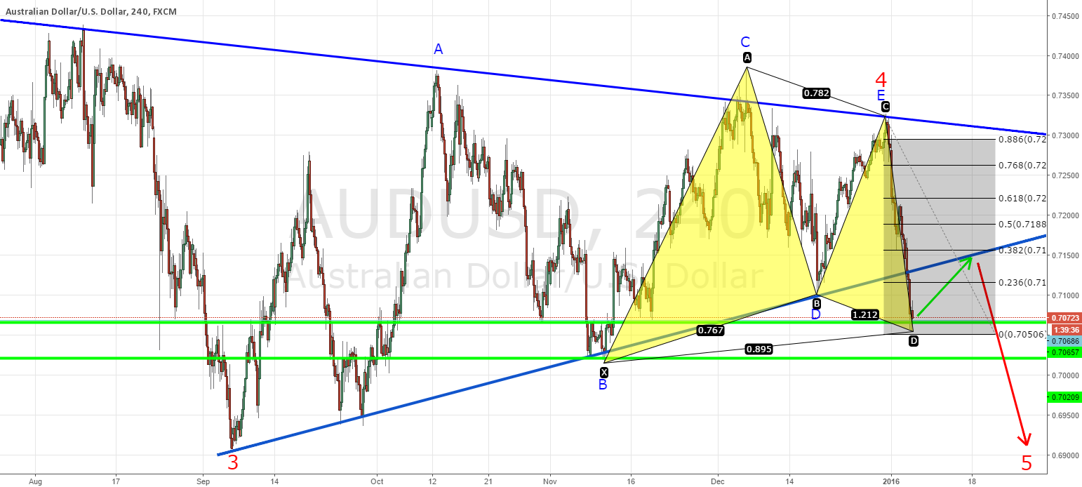 AUDUSD breaking lower