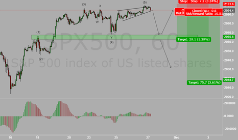 SPX500: S&P SELL SETUP