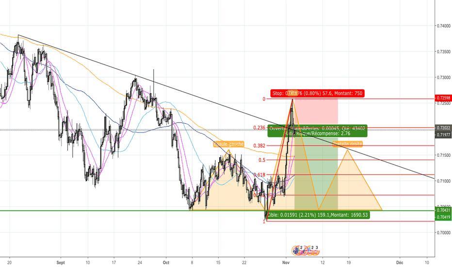 AUDUSD: AUD/USD, ETE en formation sur H4