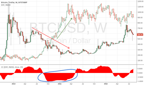 BTCUSD: Strong dollar limits BTC growth