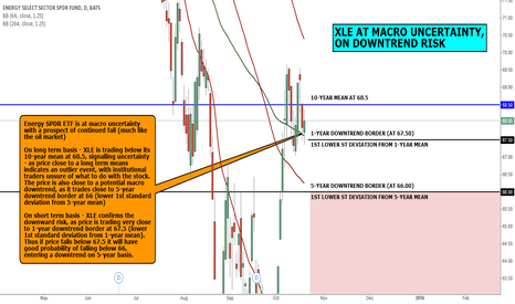 XLE: MACRO VIEW: XLE AT MACRO UNCERTAINTY, ON DOWNTREND RISK