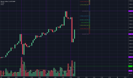 BTCUSD: Expecting Consolidation or Massive Price Change - Perfect PVMMLB