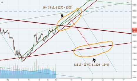 XAUUSD: Czy to wróżba krótkiego złota na najbliższy miesiąc?