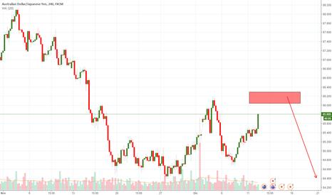 AUDJPY: previsión de trade audjpy