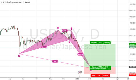 USDJPY: PRICE PATTERN