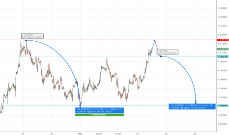 EURUSD: potential short ? :)