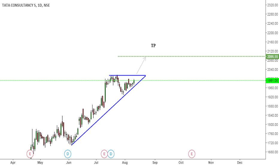 TCS: TCS Triangle Pattern (Ascending)
