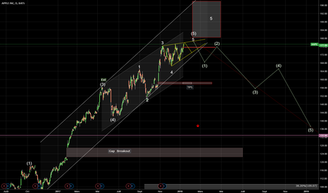 AAPL: apple  en daily