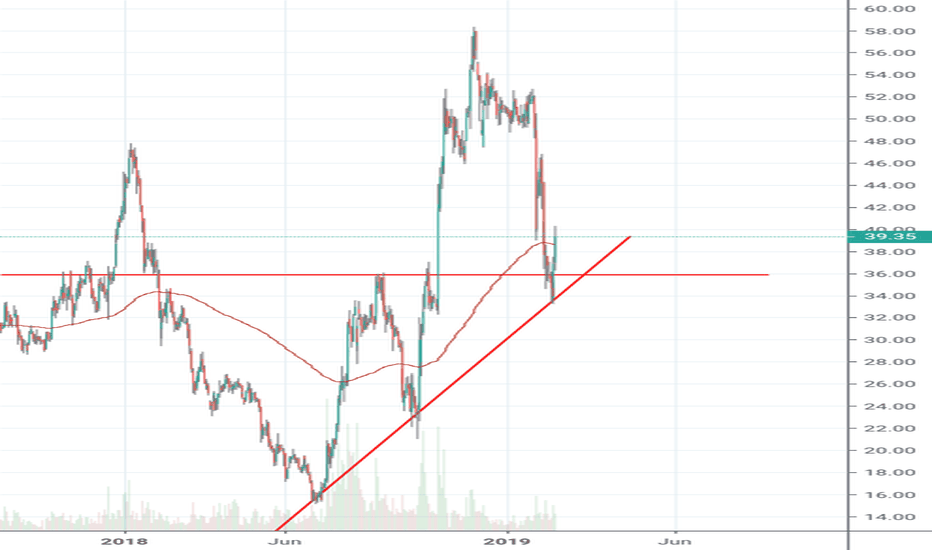 ADANIPOWER: Adani power Hold trend line support