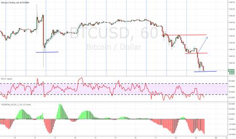 BTCUSD: Bitcoin en su punto mas mínimo