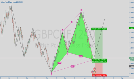 GBPCHF: Cypher