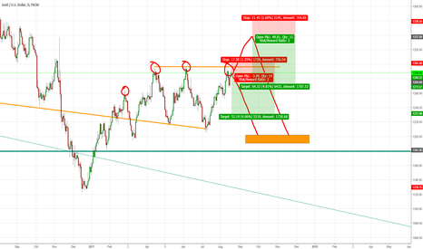 XAUUSD: two ideas