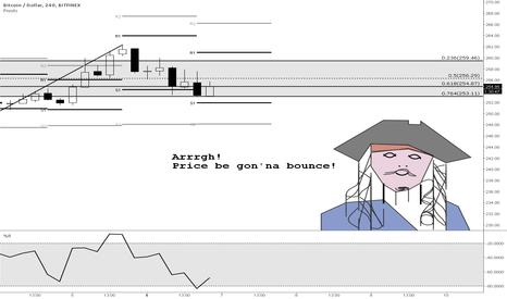 BTCUSD: Jack Sparrow